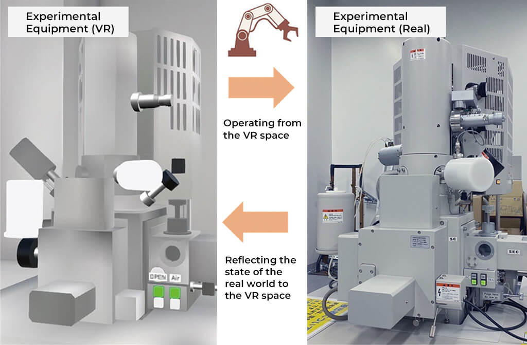 Conceptual diagram of the Cyber-Physical Experiment System